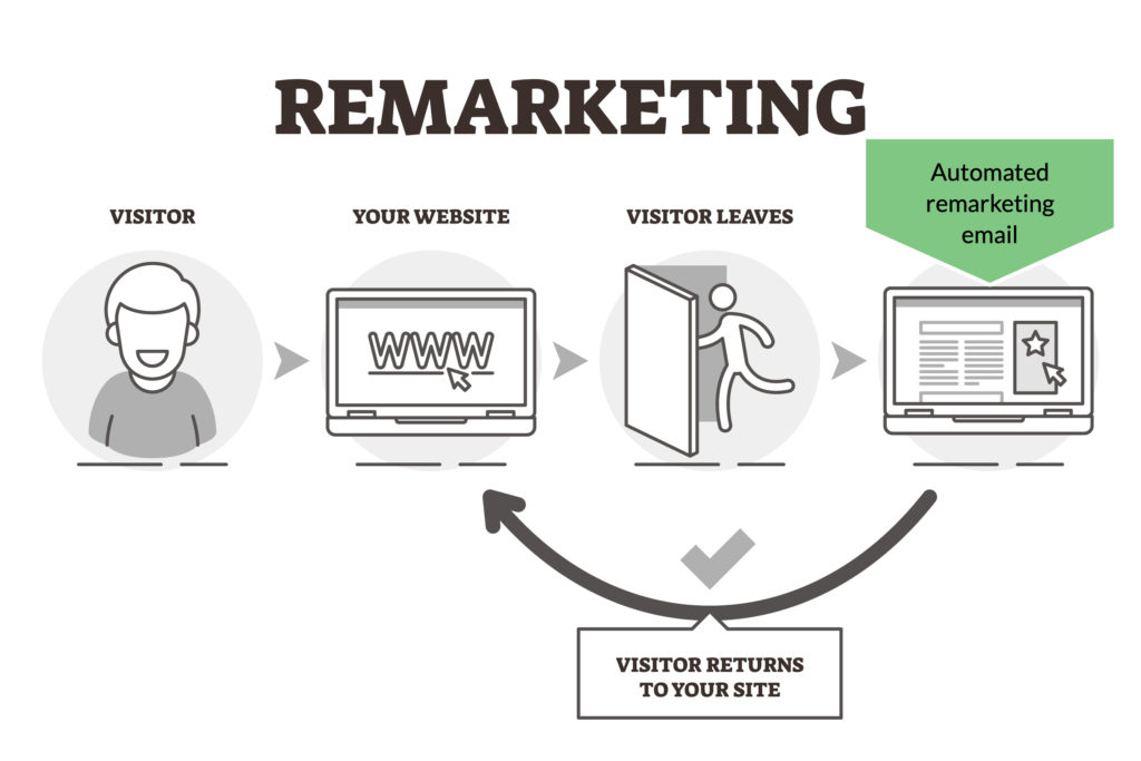 Breakthrough with Automated Remarketing