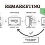 why retargeting